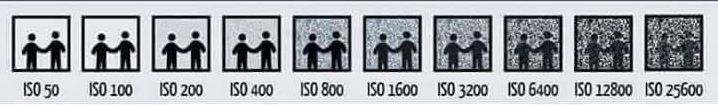 Camera ISO