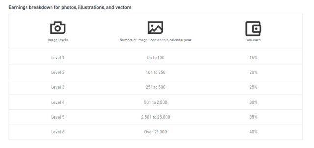 Shutterstock earnings rate for images June 2020