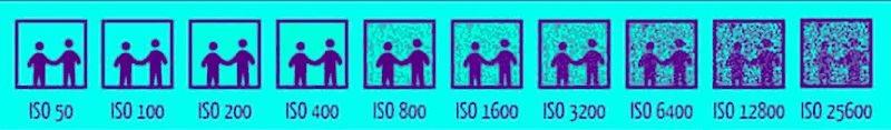 The Camera ISO explained