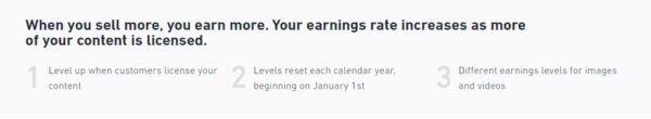 Shutterstock earnings rate