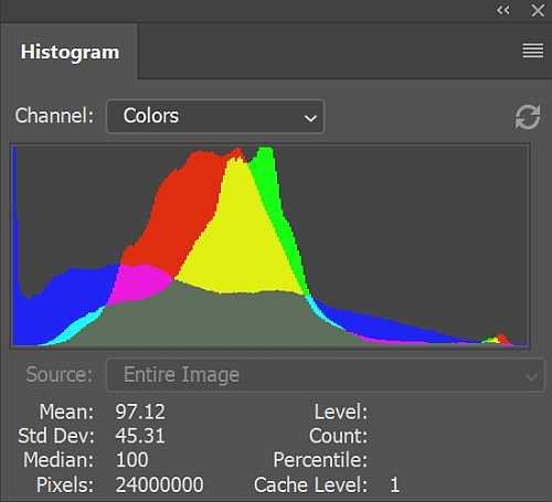 Histogram graph GottaPics